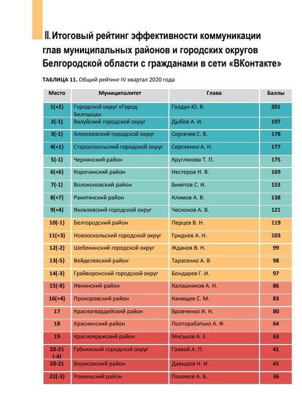 Итоговый рейтинг эффективности коммуникации глав муниципальных районов и городских округов Белгородской области с гражданами (4 квартал 2020)